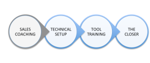 The Closer Sales Training